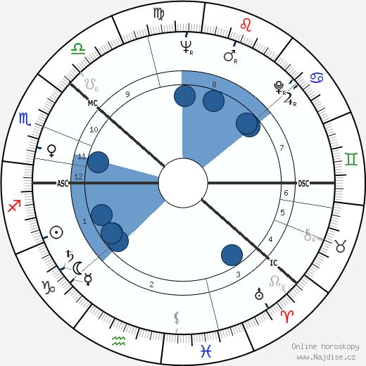 Kalevi Sorsa wikipedie, horoscope, astrology, instagram