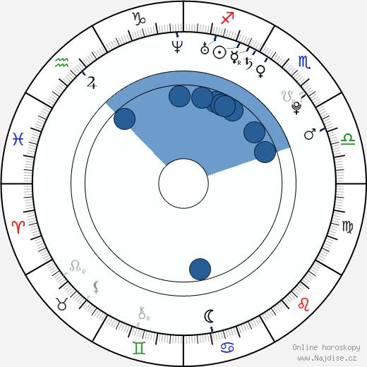 Kaley Cuoco wikipedie, horoscope, astrology, instagram