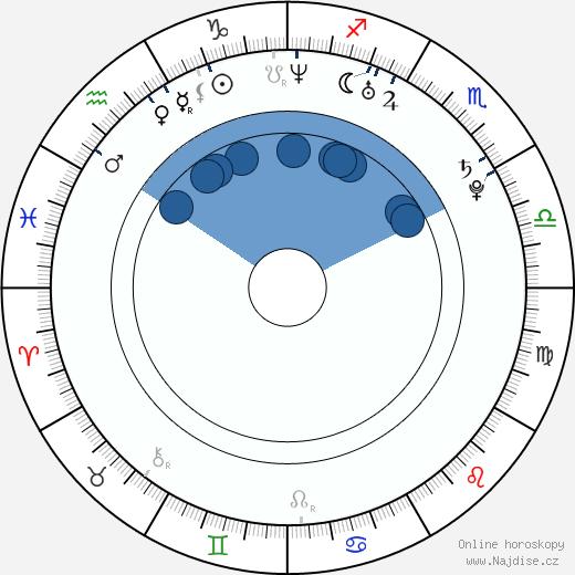 Kalki Koechlin wikipedie, horoscope, astrology, instagram