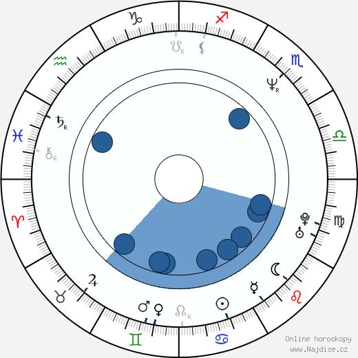Kam-Yuen Szeto wikipedie, horoscope, astrology, instagram