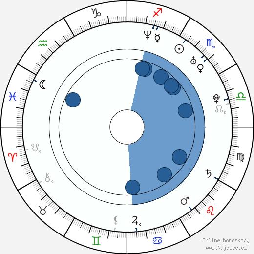 Kamil Mikulčík wikipedie, horoscope, astrology, instagram