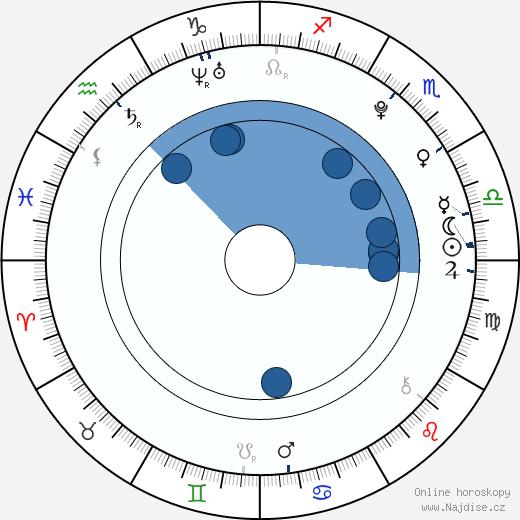 Kamila Janovičová wikipedie, horoscope, astrology, instagram
