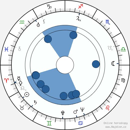 Kaneto Šindó wikipedie, horoscope, astrology, instagram