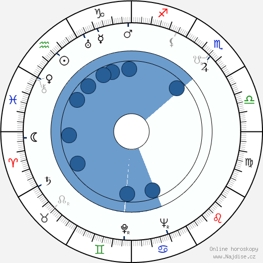 Kåre Bergstrøm wikipedie, horoscope, astrology, instagram