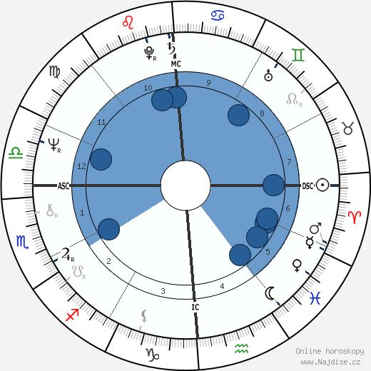Kareem Abdul-Jabbar wikipedie, horoscope, astrology, instagram
