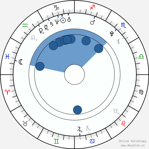Karel Abraham wikipedie, horoscope, astrology, instagram