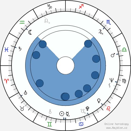 Karel Augusta wikipedie, horoscope, astrology, instagram