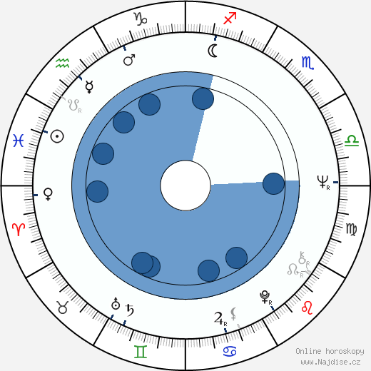 Karel Čabrádek wikipedie, horoscope, astrology, instagram
