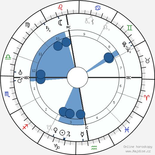 Karel Čapek wikipedie, horoscope, astrology, instagram