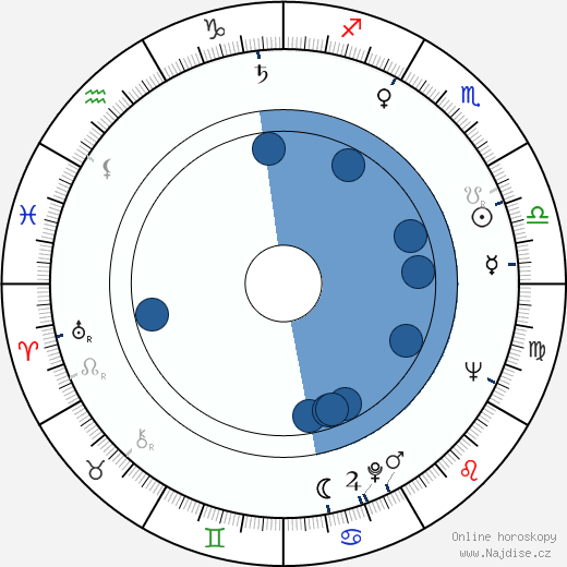 Karel Cop wikipedie, horoscope, astrology, instagram