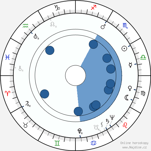 Karel Dellapina wikipedie, horoscope, astrology, instagram