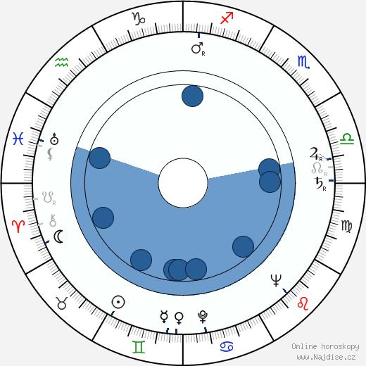 Karel Effa wikipedie, horoscope, astrology, instagram