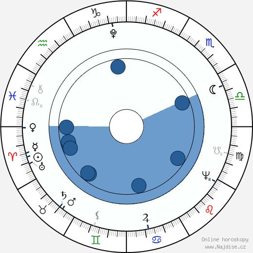 Karel Felix Sardinský wikipedie, horoscope, astrology, instagram