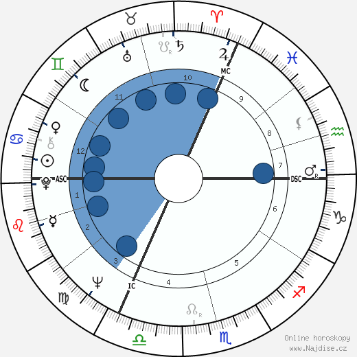 Karel Gott wikipedie, horoscope, astrology, instagram
