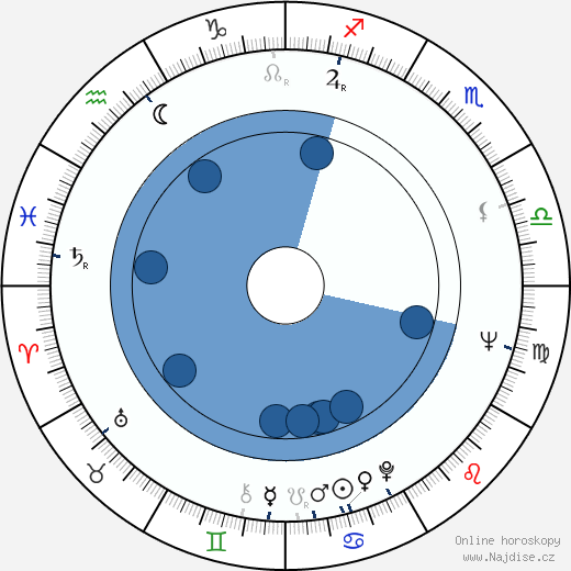 Karel Hábl wikipedie, horoscope, astrology, instagram