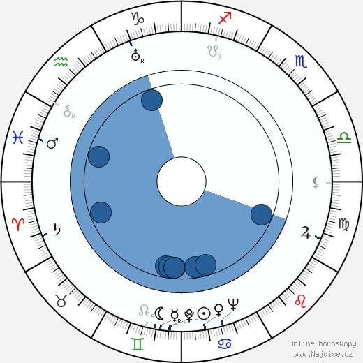 Karel Höger wikipedie, horoscope, astrology, instagram