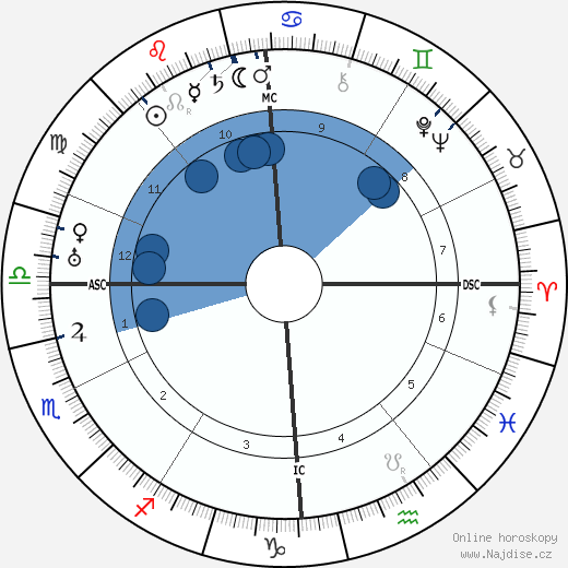 Karel I. wikipedie, horoscope, astrology, instagram