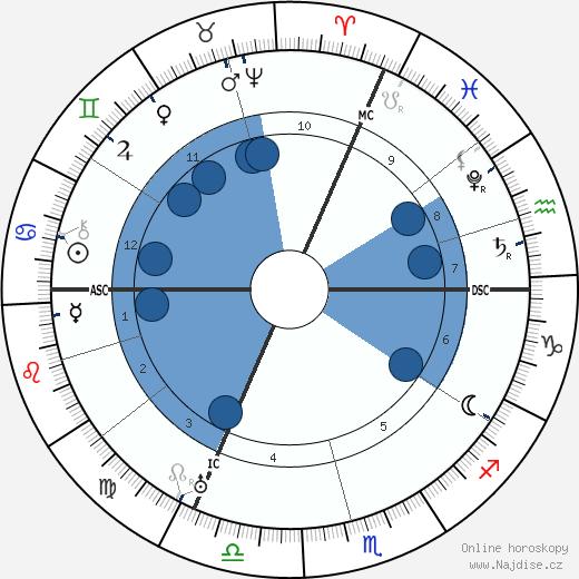 Karel IX. Francouzský wikipedie, horoscope, astrology, instagram