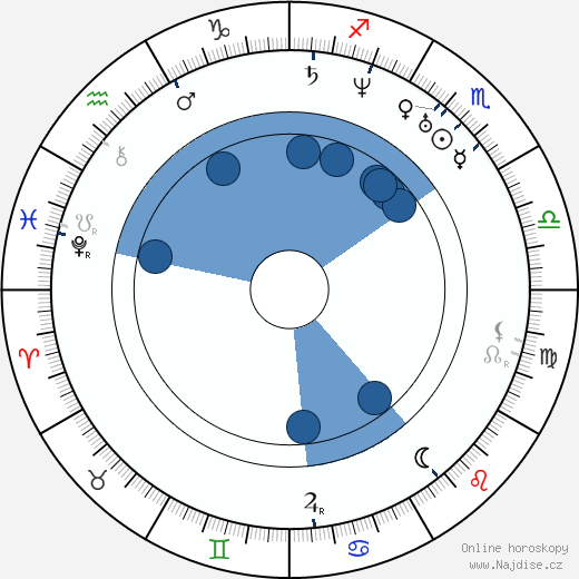 Karel Jaromír Erben wikipedie, horoscope, astrology, instagram