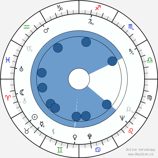 Karel Kachyňa wikipedie, horoscope, astrology, instagram