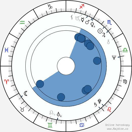Karel Kahovec wikipedie, horoscope, astrology, instagram