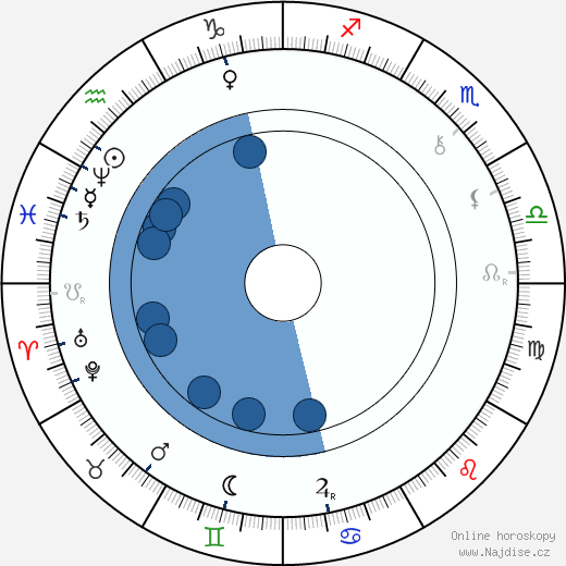 Karel Klostermann wikipedie, horoscope, astrology, instagram