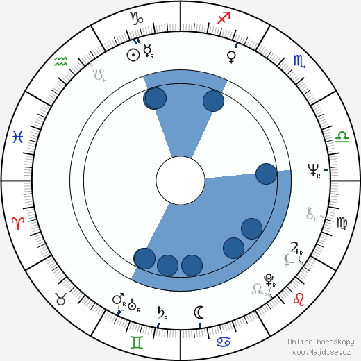 Karel Kovář wikipedie, horoscope, astrology, instagram