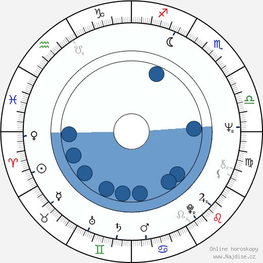 Karel Kryl wikipedie, horoscope, astrology, instagram