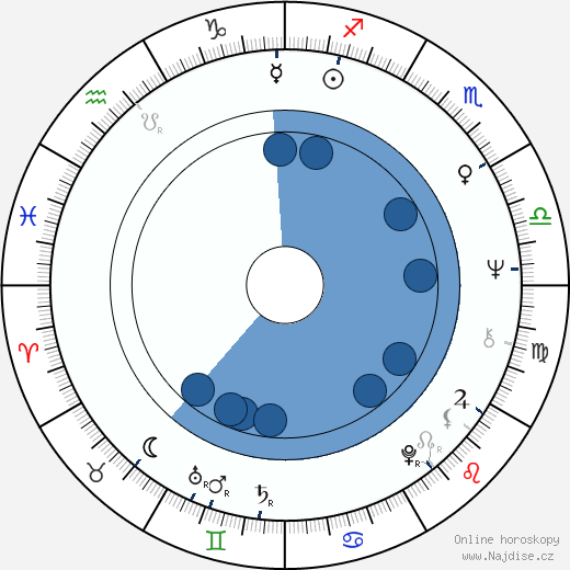 Karel Polišenský wikipedie, horoscope, astrology, instagram