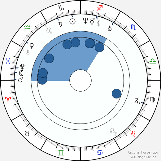 Karel Sabina wikipedie, horoscope, astrology, instagram