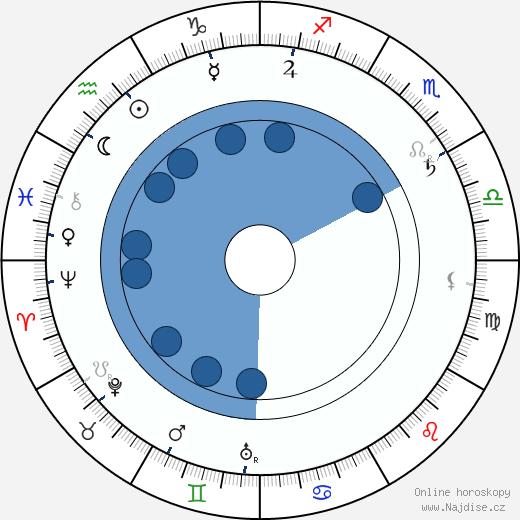 Karel Schleichert wikipedie, horoscope, astrology, instagram