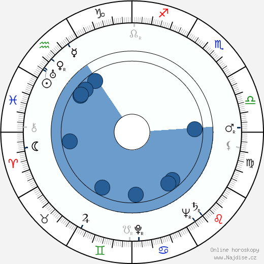 Karel Sedláček wikipedie, horoscope, astrology, instagram