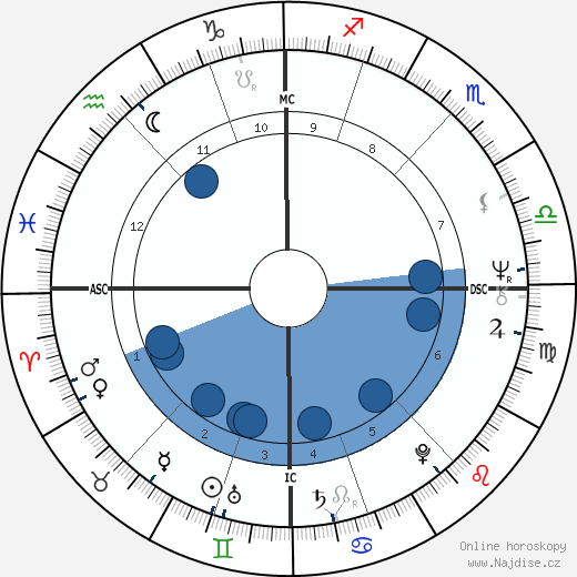 Karel Šíp wikipedie, horoscope, astrology, instagram