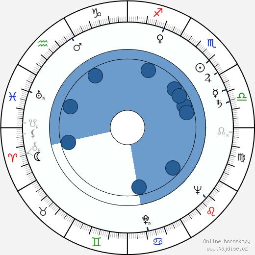 Karel Smrž wikipedie, horoscope, astrology, instagram