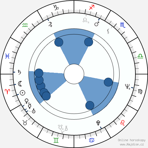 Karel Štědrý wikipedie, horoscope, astrology, instagram
