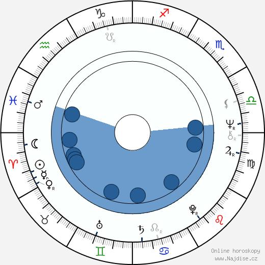 Karel Steigerwald wikipedie, horoscope, astrology, instagram