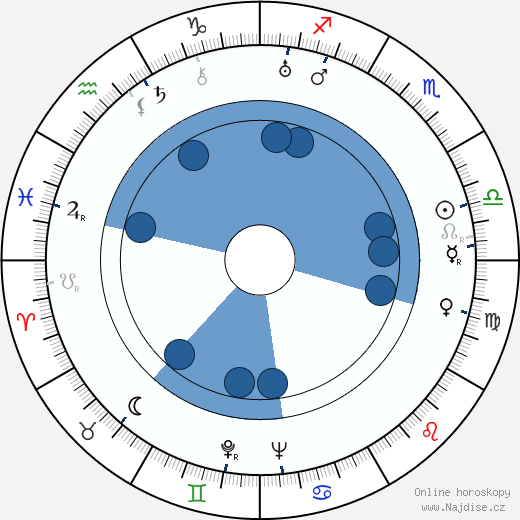 Karel Steklý wikipedie, horoscope, astrology, instagram