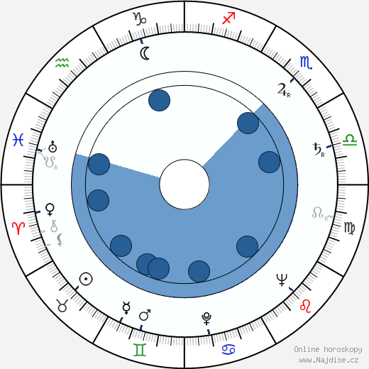 Karel Štorkán wikipedie, horoscope, astrology, instagram