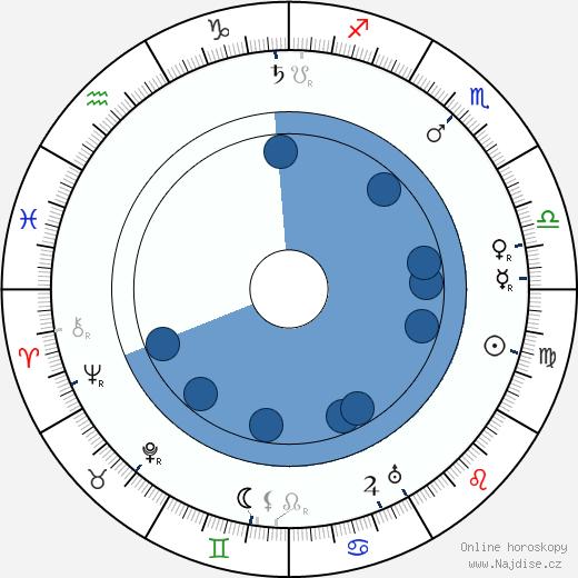 Karel Veverka wikipedie, horoscope, astrology, instagram