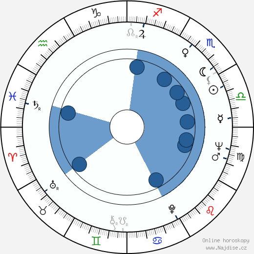 Karel Vítek st. wikipedie, horoscope, astrology, instagram