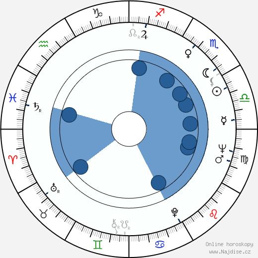 Karel Vítek st. wikipedie, horoscope, astrology, instagram