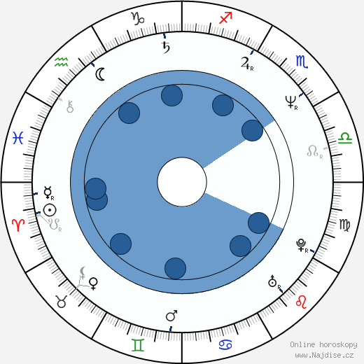 Karel Vlček wikipedie, horoscope, astrology, instagram