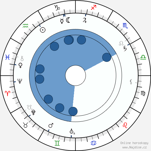 Karel Želenský wikipedie, horoscope, astrology, instagram