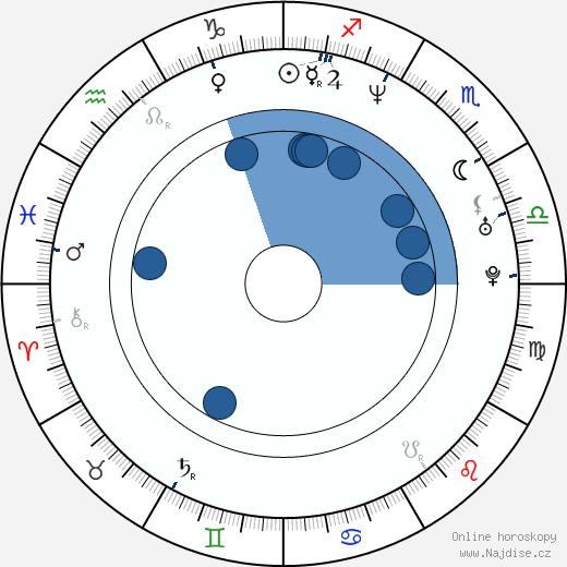 Karel Zima wikipedie, horoscope, astrology, instagram