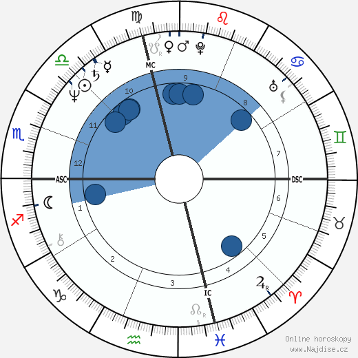 Karen Allen wikipedie, horoscope, astrology, instagram