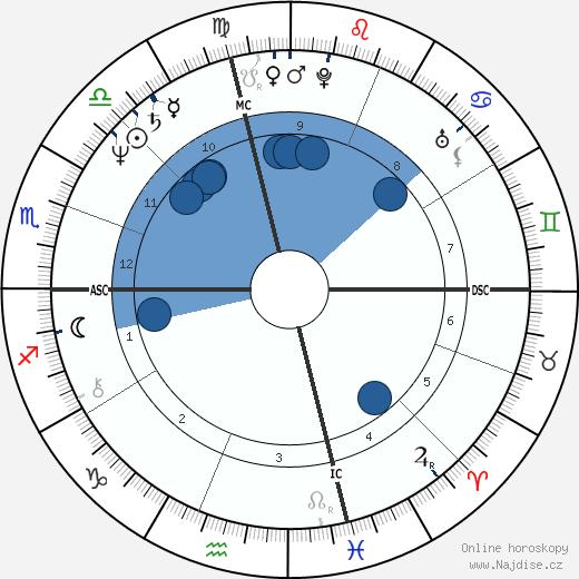 Karen Allen wikipedie, horoscope, astrology, instagram