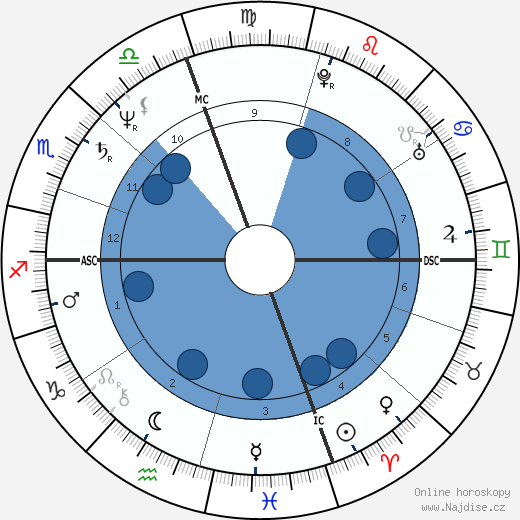 Karen Ann Quinlan wikipedie, horoscope, astrology, instagram