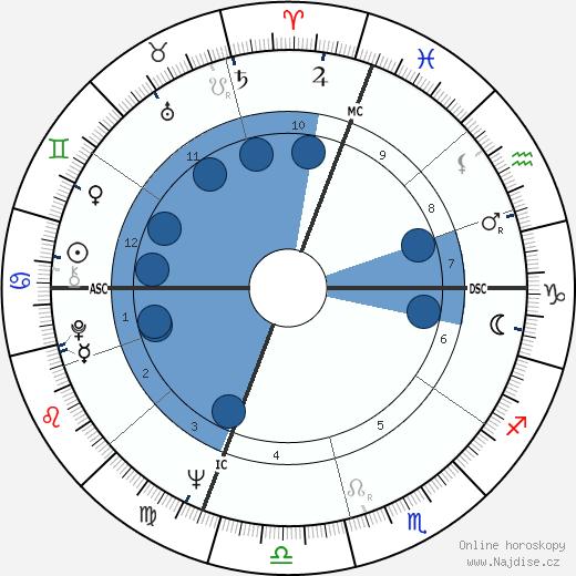 Karen Black wikipedie, horoscope, astrology, instagram