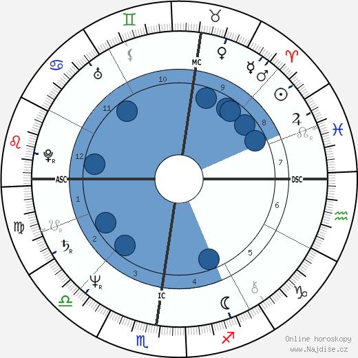 Karen Kain wikipedie, horoscope, astrology, instagram