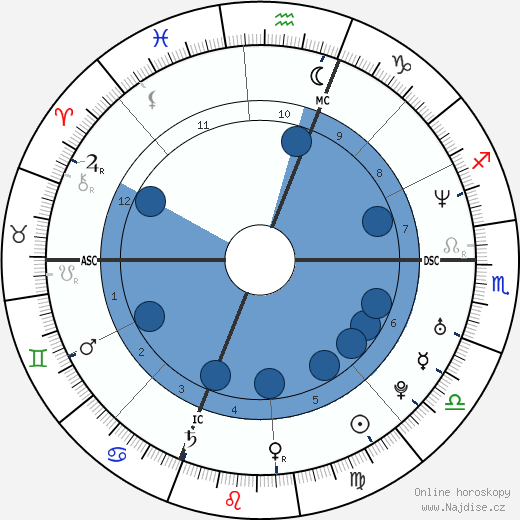 Karen Robidoux wikipedie, horoscope, astrology, instagram